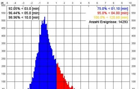 Statistische Analyse – Histogramm