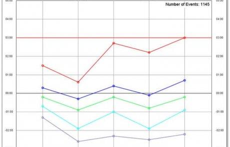 Statistische Analyse – Linien-Diagramm